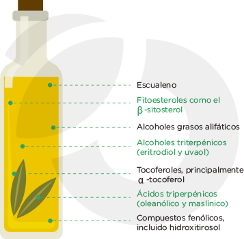 Orujo-oliva-composición